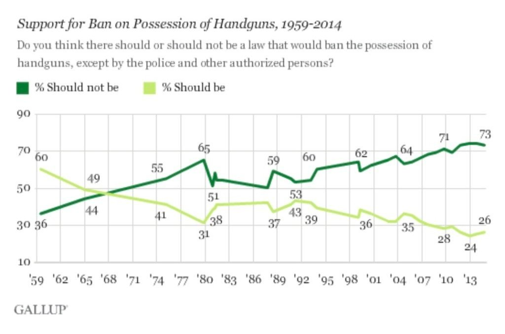 Is Gun Ownership Really Down In The United States gallup